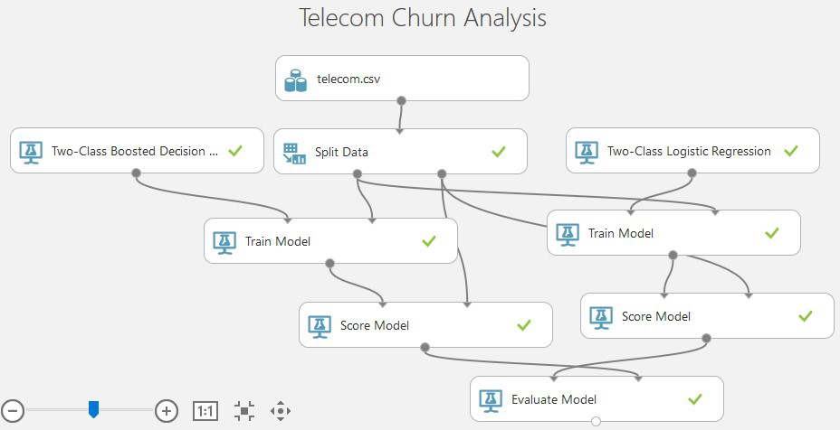 Churn analysis medium