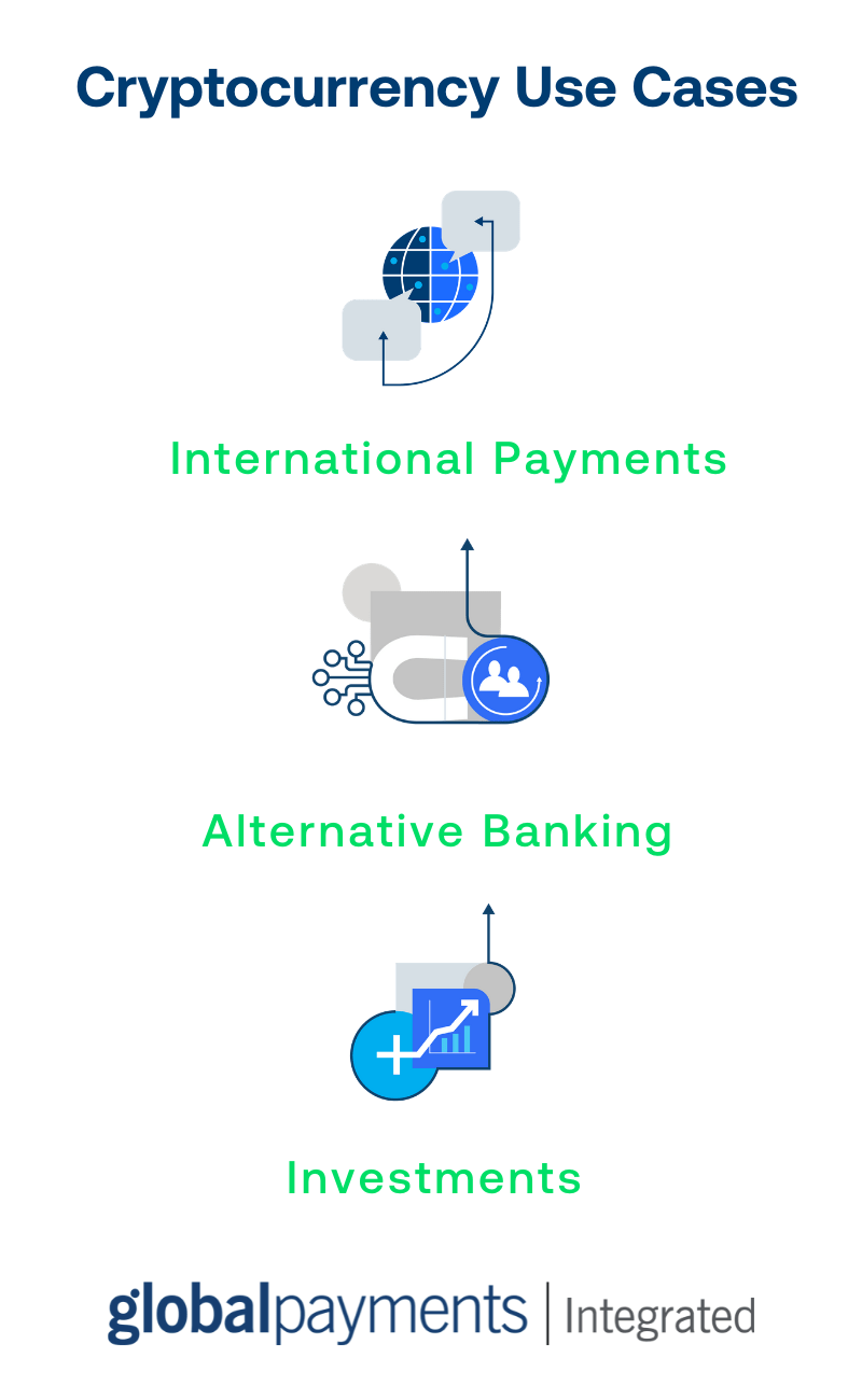 Infographic that lists three cryptocurrency use cases with corresponding icons: international payments, alternative banking, and investments.
