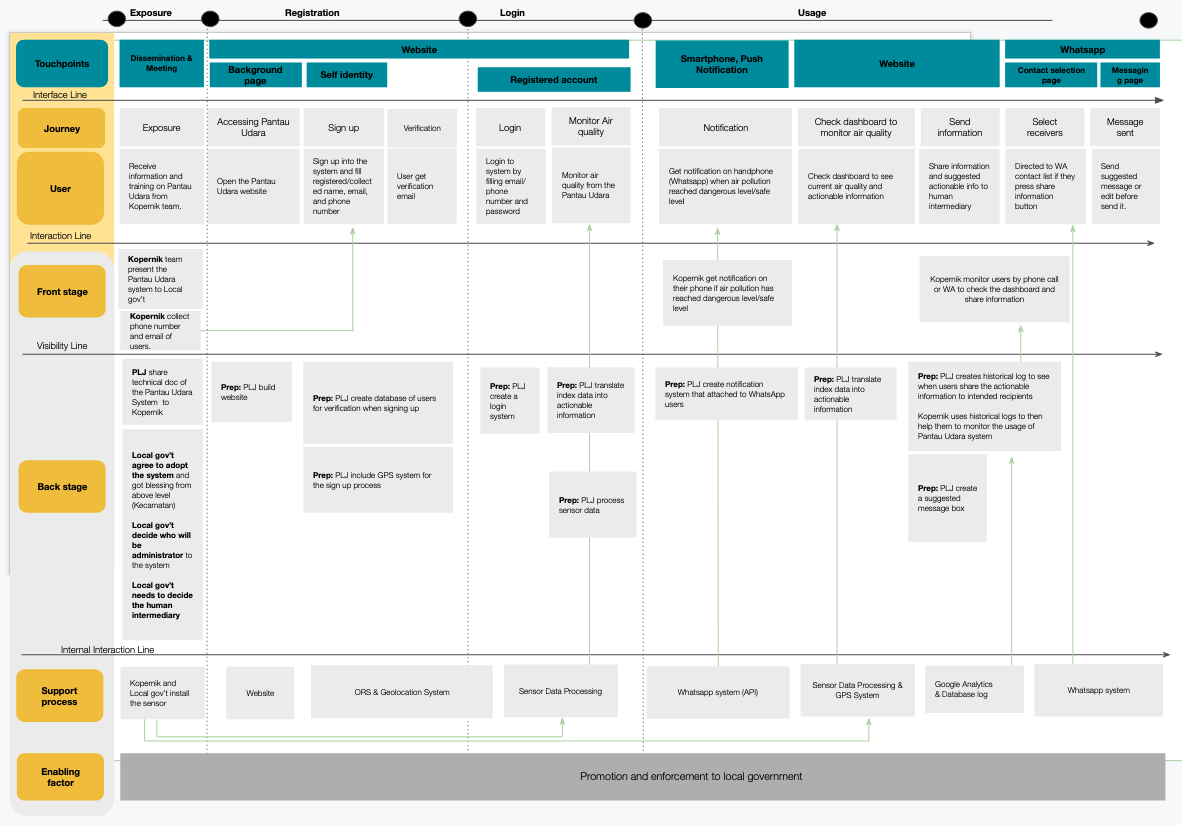 Applying Service Design to Support Data Analytics for Decision-making 3