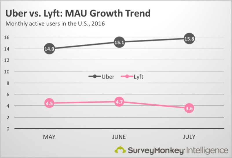 These latest Uber statistics show how it's dominating Lyft
