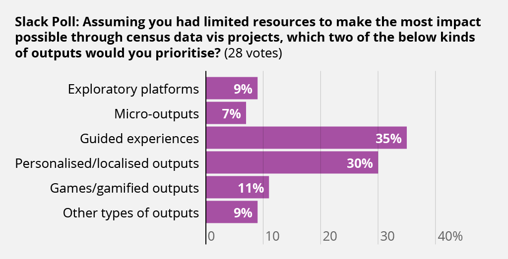 Slack poll that shows respondents prefer guided experiences and personalised/localised outputs.