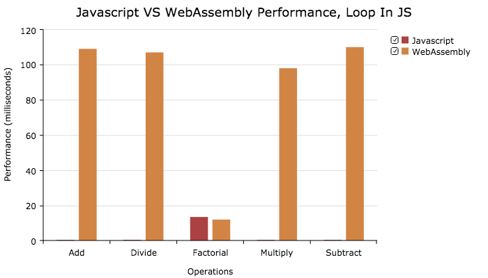 Applying Web Assembly to Web Applications Made Easy