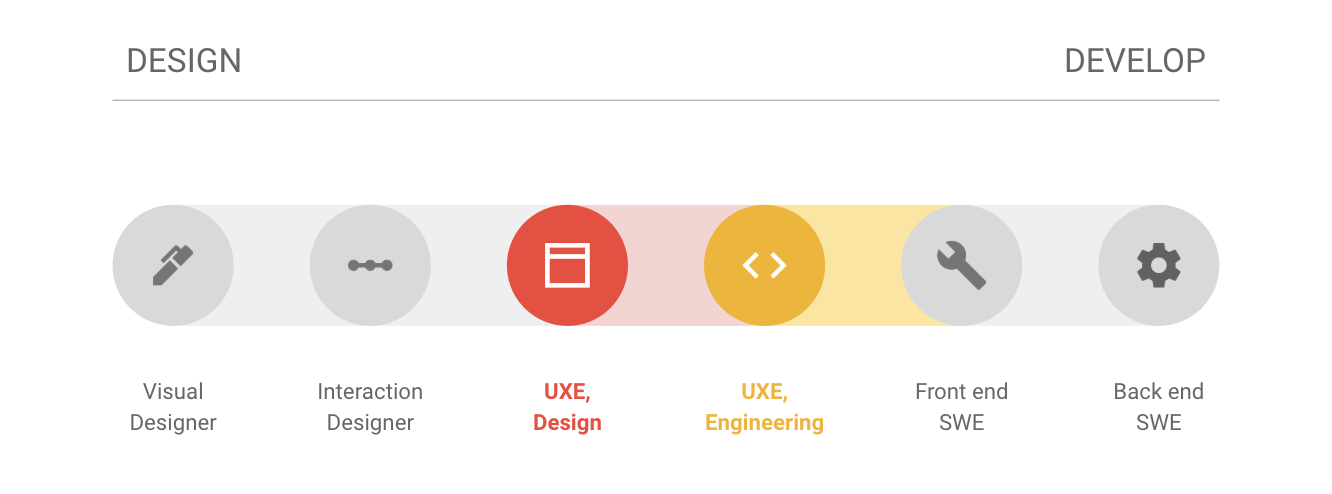 What Does a UX Engineer Do, Exactly? A Little Bit of Everything
