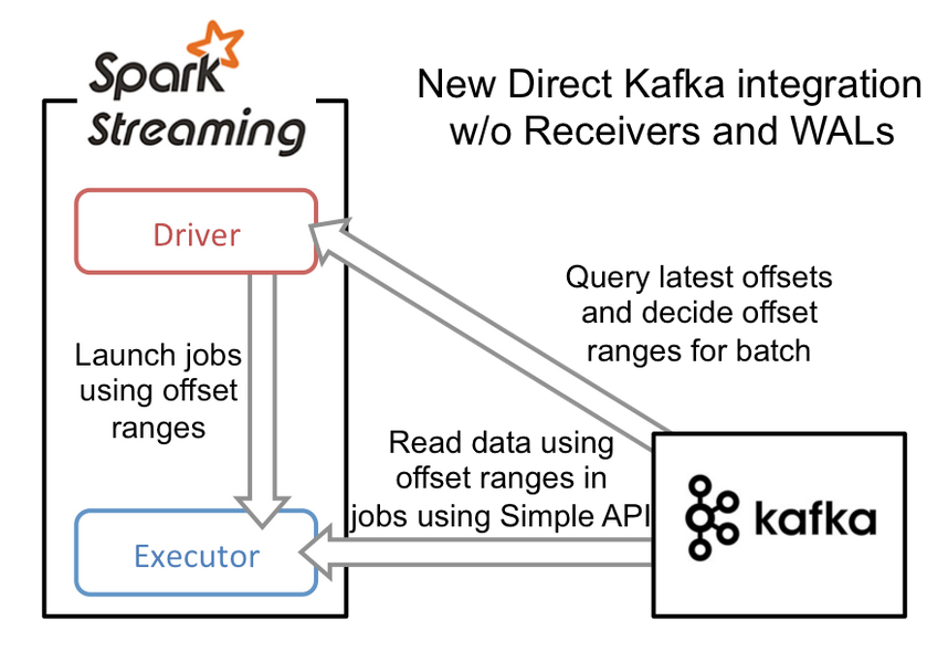 Productionalizing Spark Streaming Applications - Clairvoyant Blog