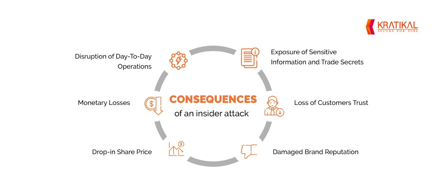 The image shows some common consequences of an insider attack