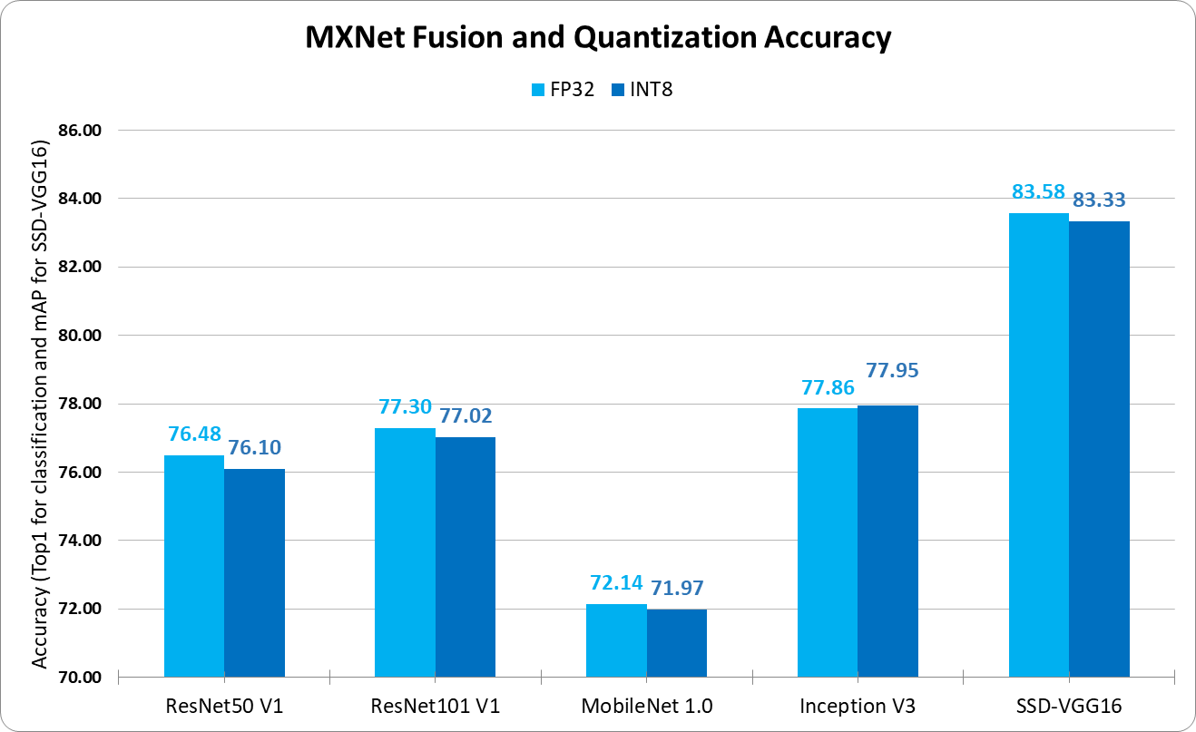 Model Quantization for Production-Level Neural Network Inference