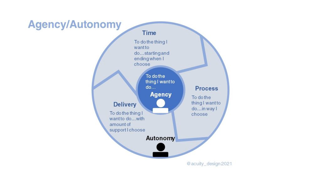 A circular model of Agency and Autonomy showing the wider space of autonomy when person has greater control