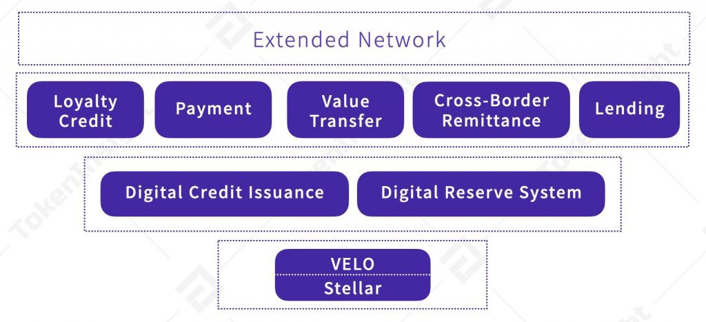 Velo Project Structure   TokenInsight