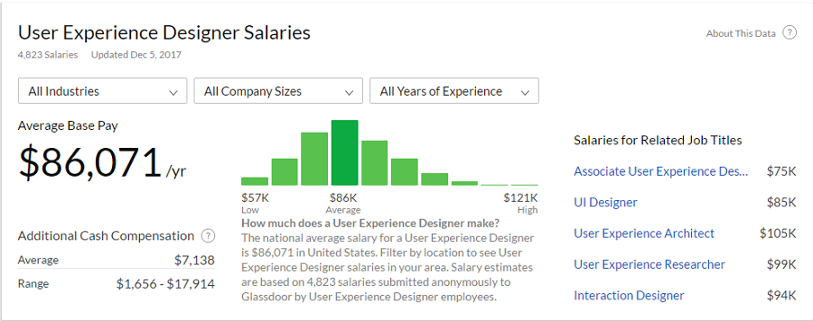5 Simple Steps to Land a Job as UX Designer with No Experience