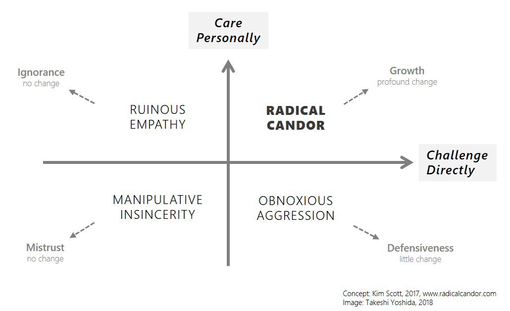 A quadrant with two axes: challenge directly, and care personally.