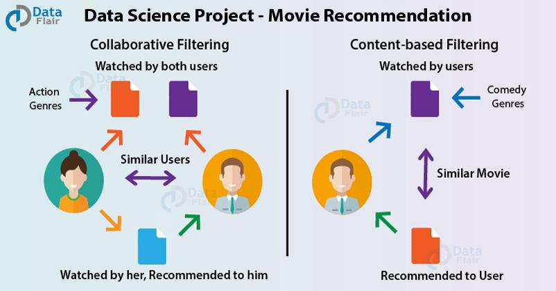 5 Best Data Science Projects to kick-Start the Career of Data