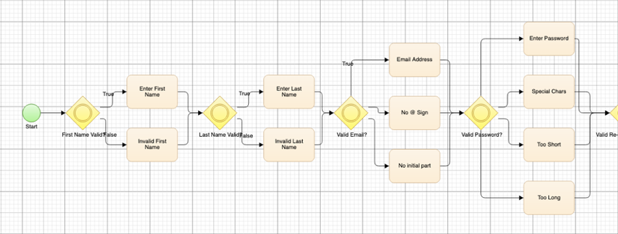 A visual flowchart or model used to automate testing by Test Modeller.