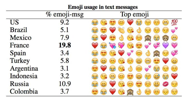 Emoji — the most voiced language digitally - UX Collective