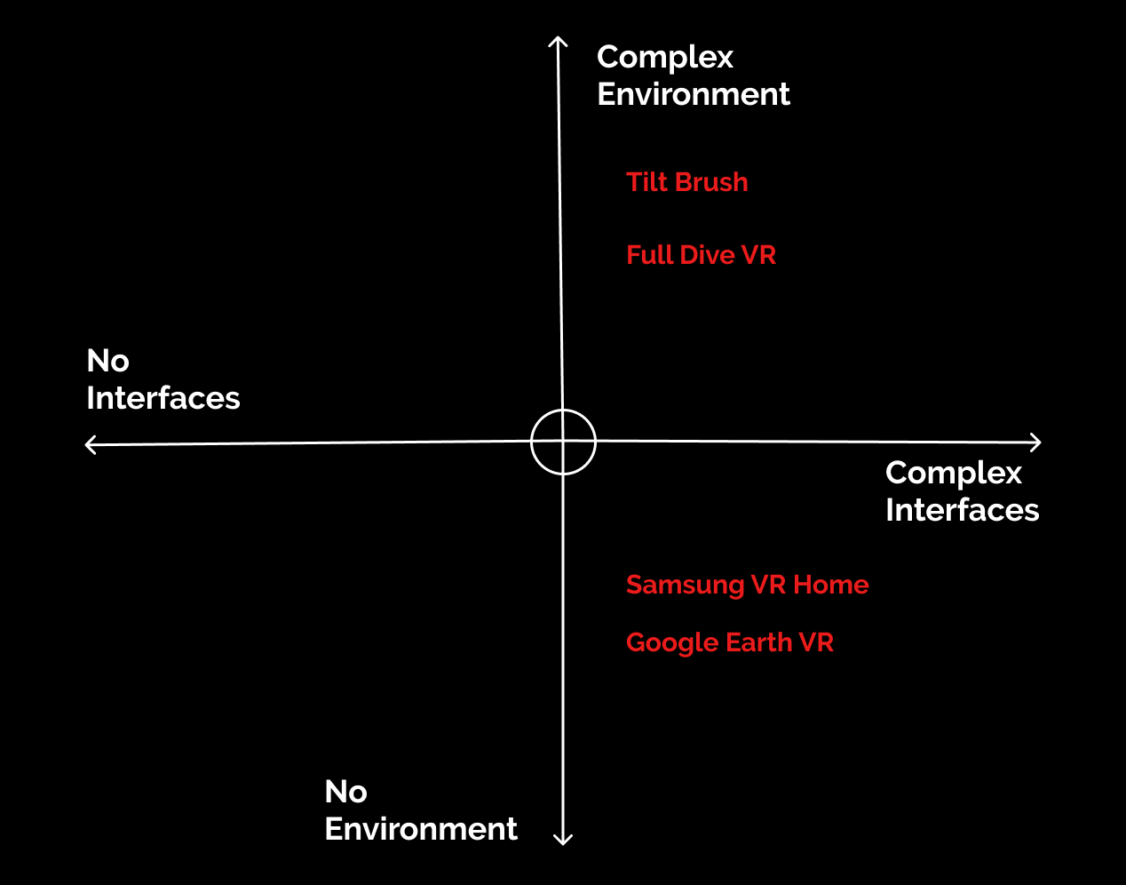 Designing User Experience for Virtual Reality (VR) applications