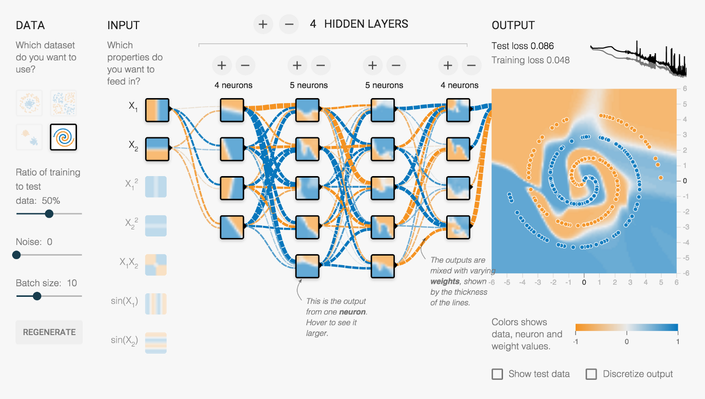 Deep Learning with Tensorflow: Part 1 — theory and setup