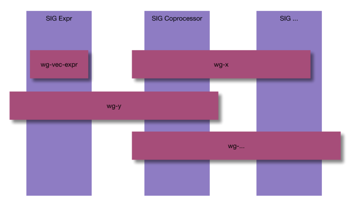 Figure 5. New community structure—Working Group