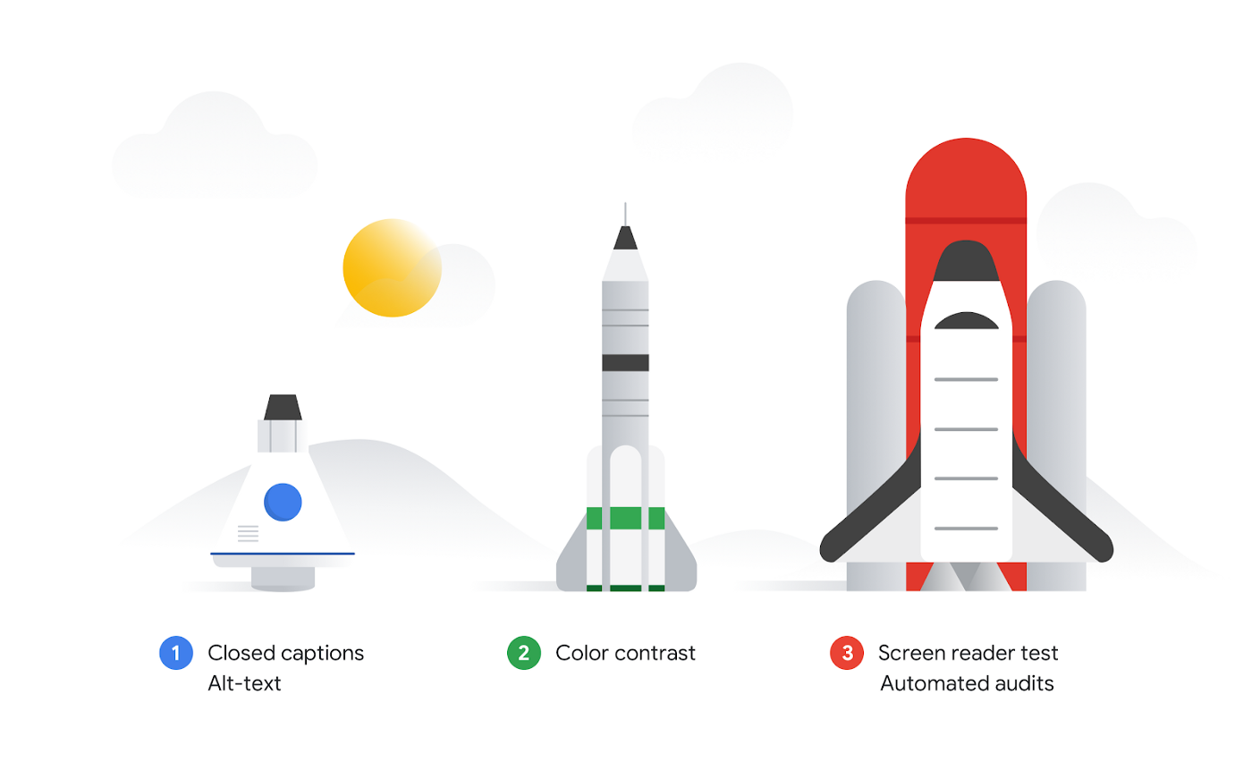 Stages of making a rocket ship 1 Closed captions, alt text 2 Color contrast 3 Screen reader test and automated audits
