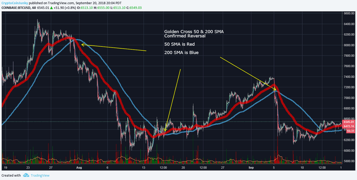 Beginners Guide to Trading Moving Averages for the Crypto Market