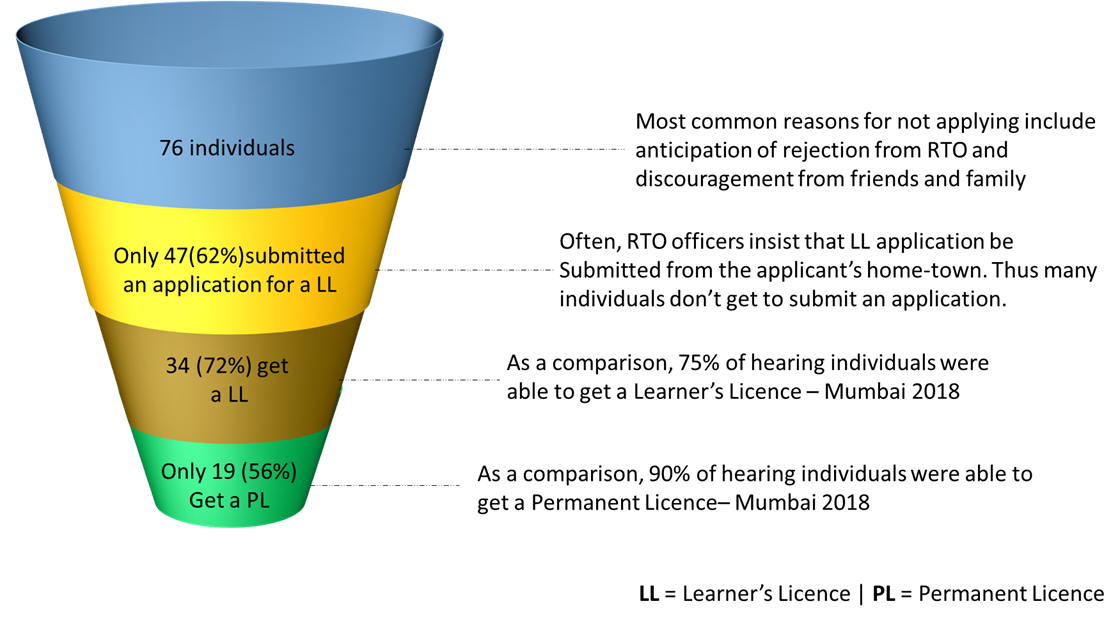 Conversion funnel representing the success rate of getting a DL for the Deaf community