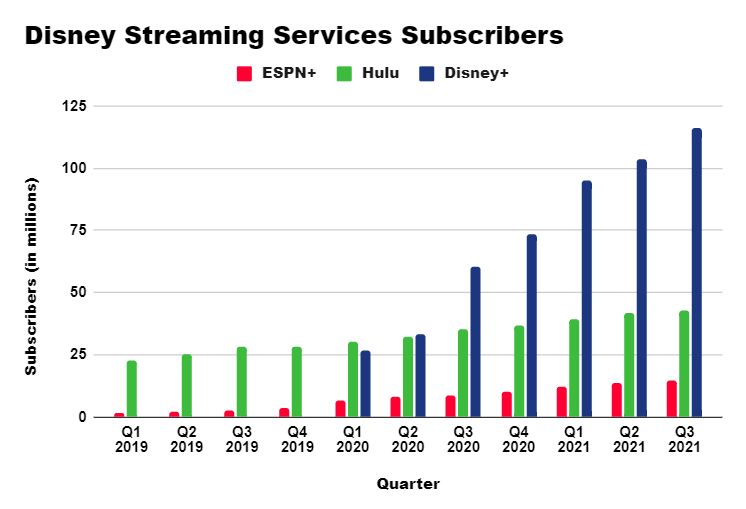 Disney's Streaming Services Subscription Growth through Hulu, Disney+, and ESPN+