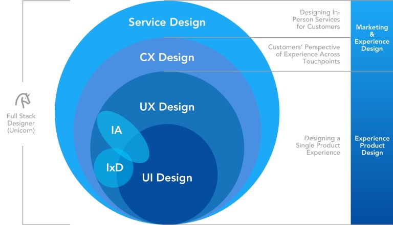 Diagram breakdown of UI, UX, CX and service design and how they all interconnect.