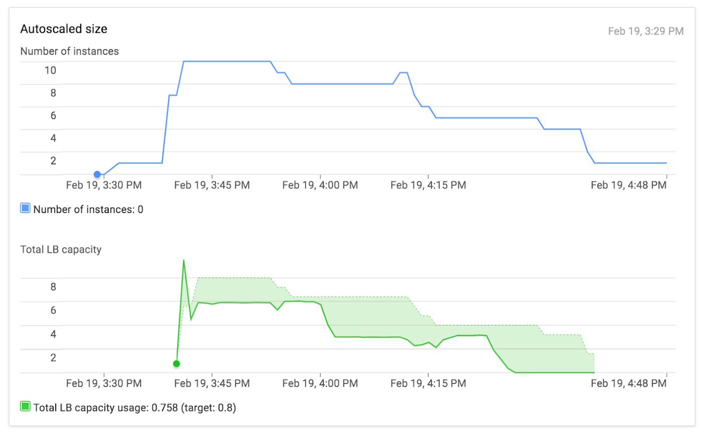 HTTP to HTTPS using Google Cloud Load Balancer - Real Kinetic Blog