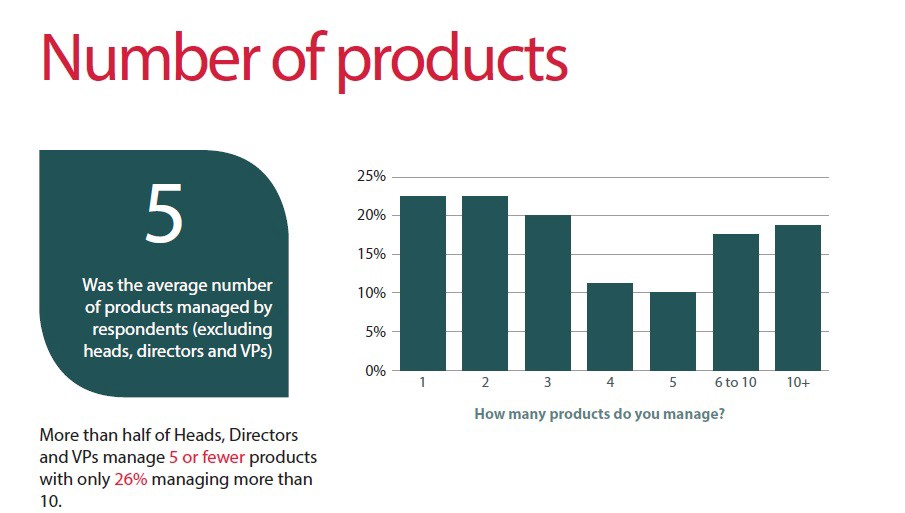 product management survey number products