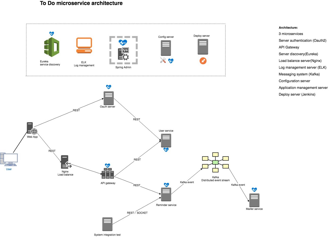 Bootstrapping microservices — your microservice architecture ready
