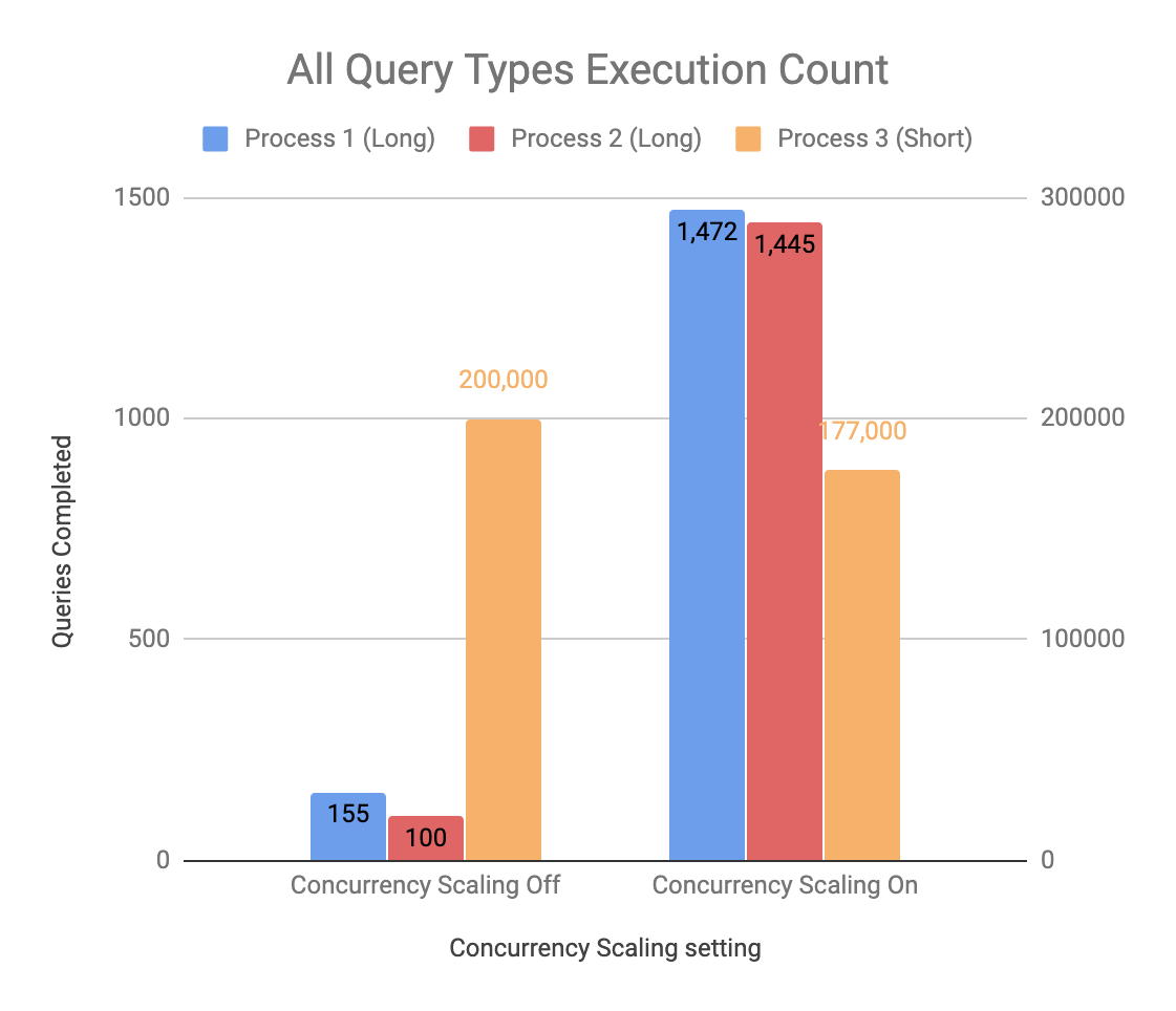 Amazon Redshift — Concurrency Scaling Feature - Innovid