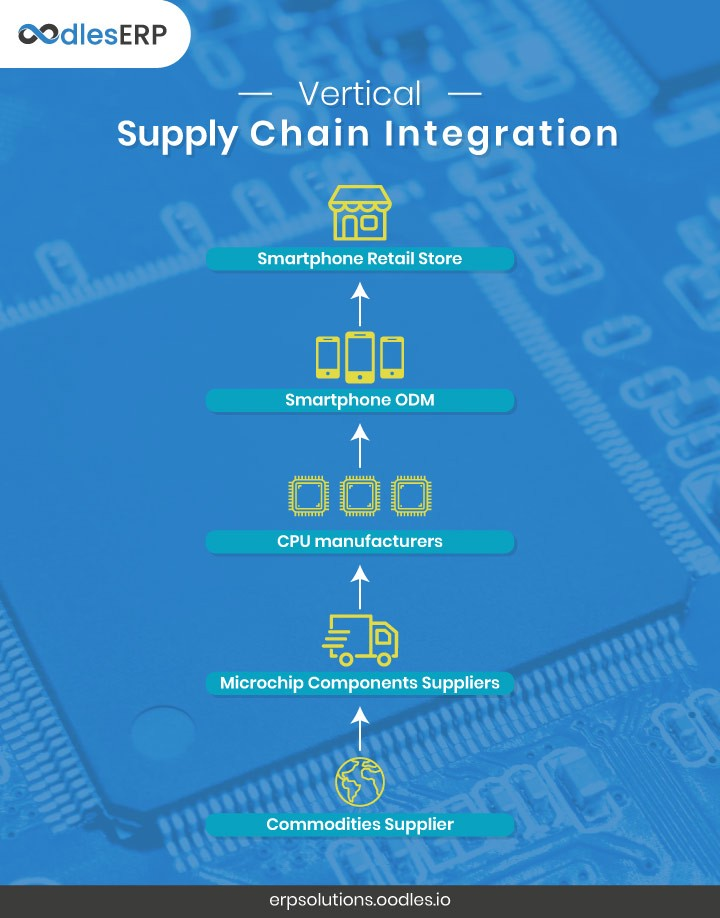 Integrated Supply Chain Management for Increased Growth in