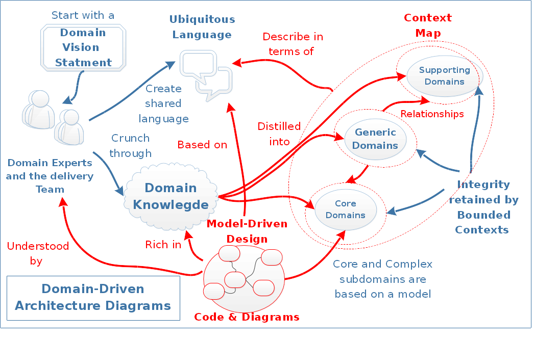 highlighted in red: where architecture diagrams can be advantageous using a  domain-driven approach