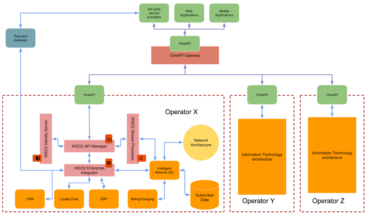 figure 6: telecommunications information technology reference architecture  with gsma oneapi