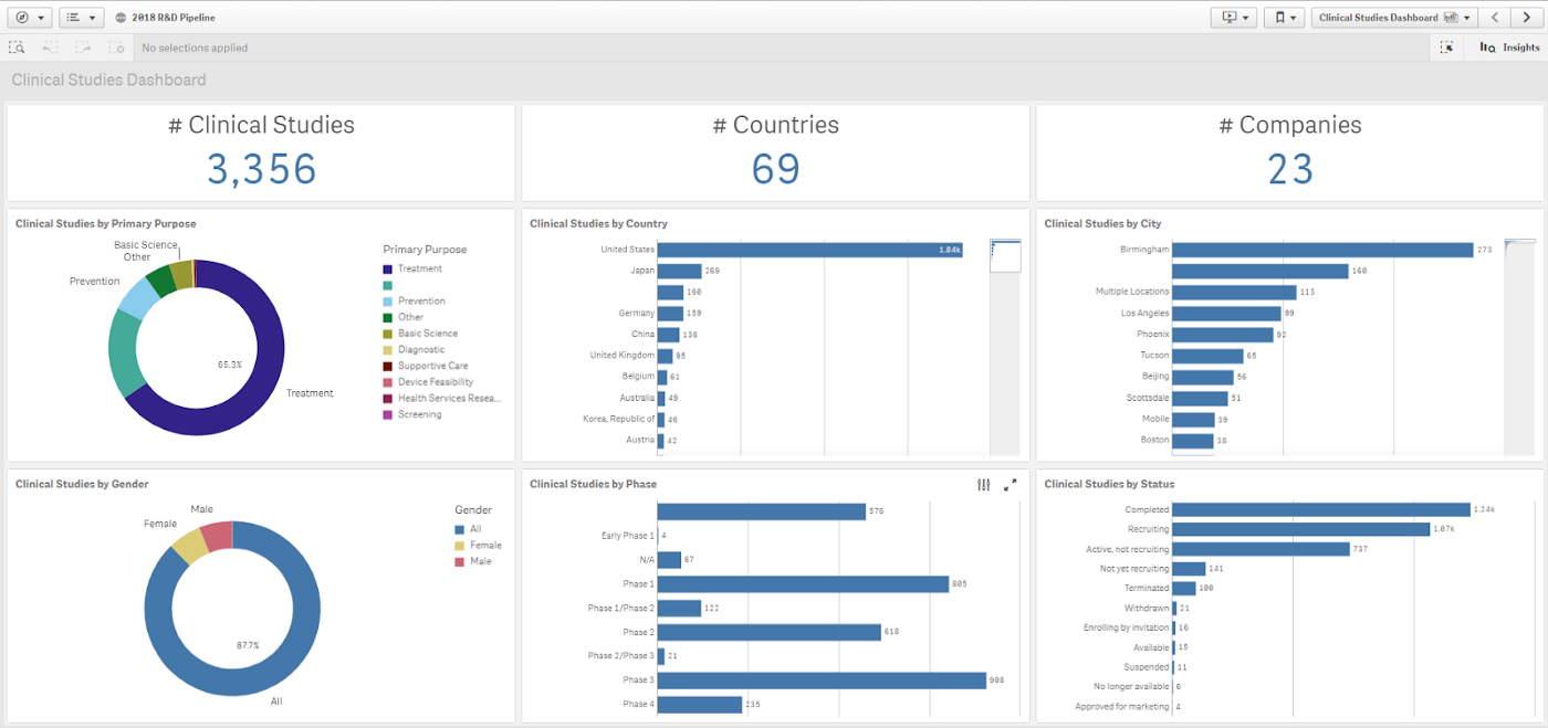 Top 5 BI Tools Widely used for Data Visualization - Towards Data Science