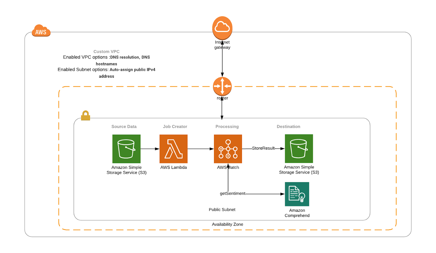 Getting started with AWS Batch - WeAreServian - Medium