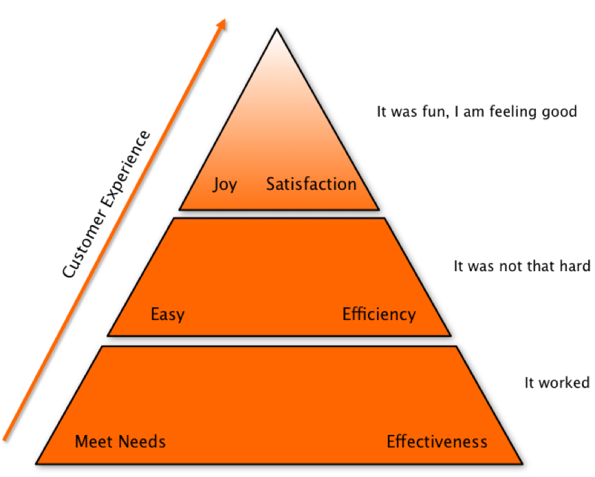 Customer Expectations Hierarchy