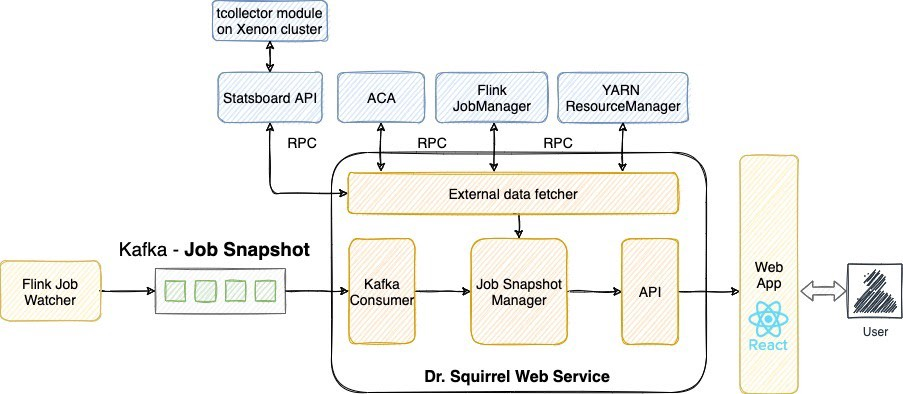 Dr. Squirrel web service reads from the JobSnapshot topic, then merges in more job info from calling external data sources such as Flink REST API and YARN ResourceManager. The web service exposes APIs to the frontend built with React to allow users to explore job health more easily.