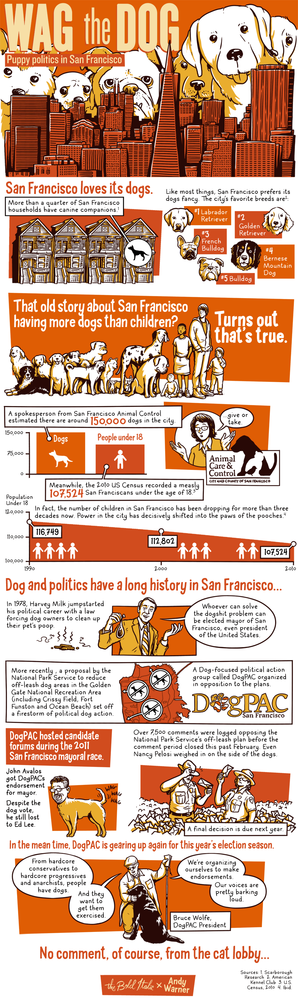 San Francisco Dogs By the Numbers — The Bold Italic — San