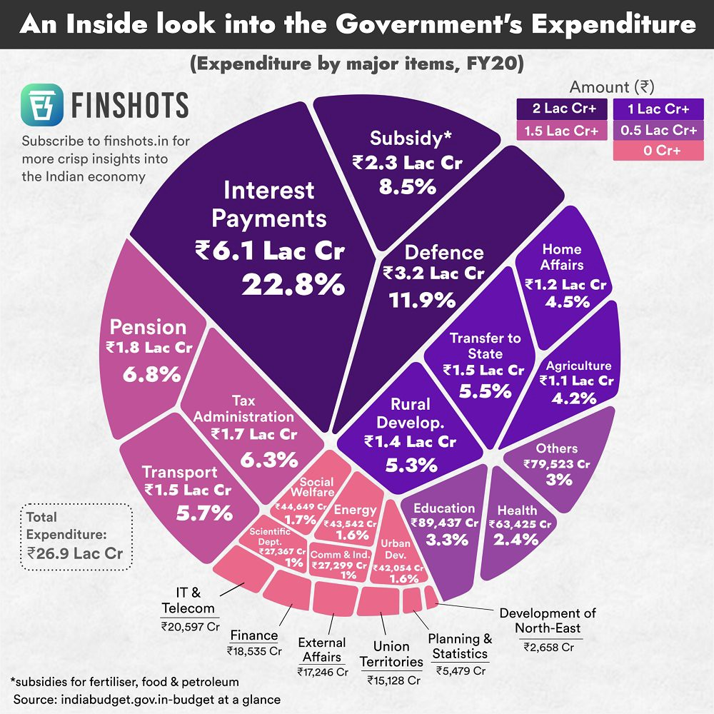 Graphical represntation by finshots.in showing sectors of Indian Government Expenditure