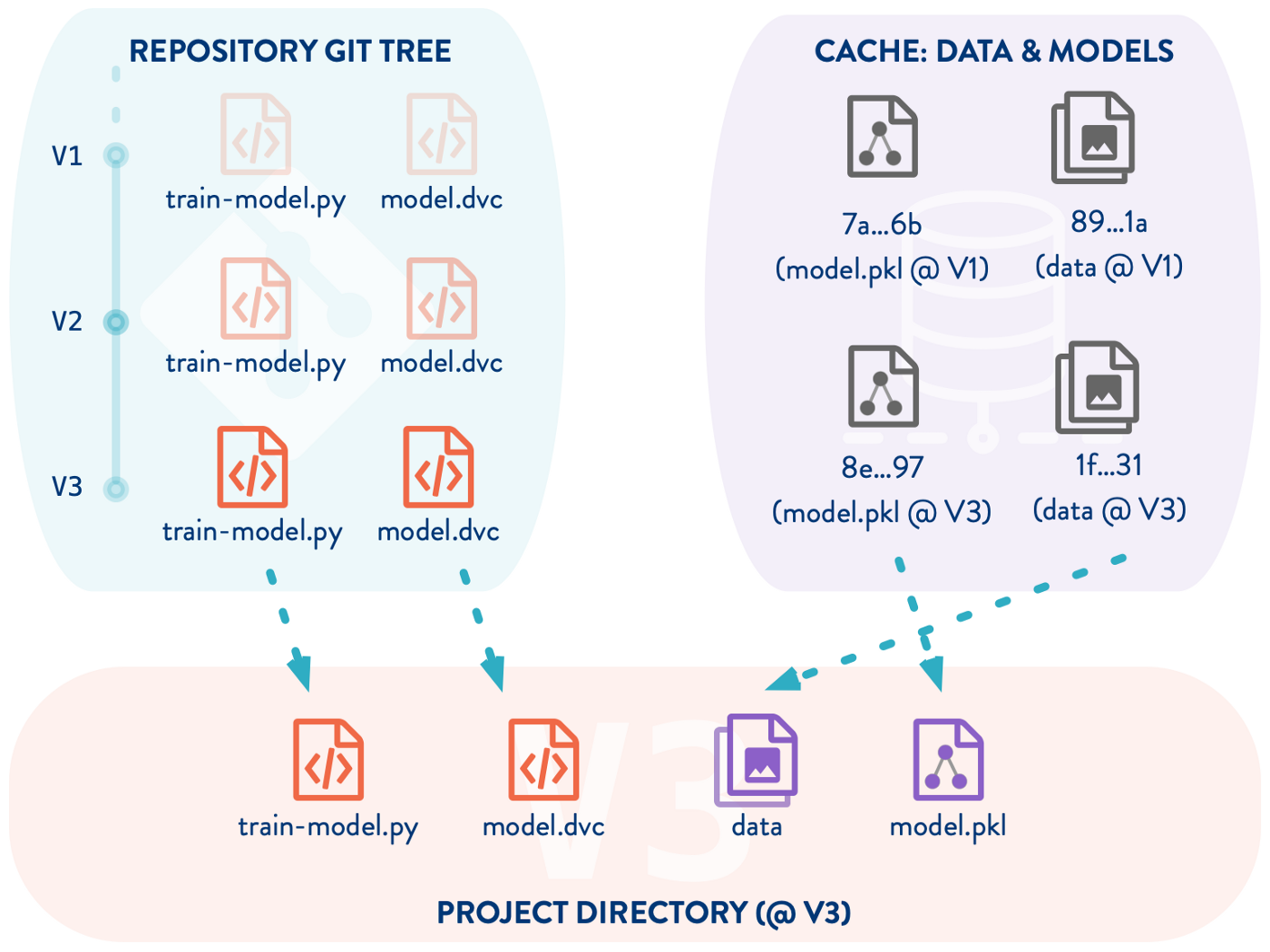 Why Git and Git-LFS is not enough to solve the Machine Learning