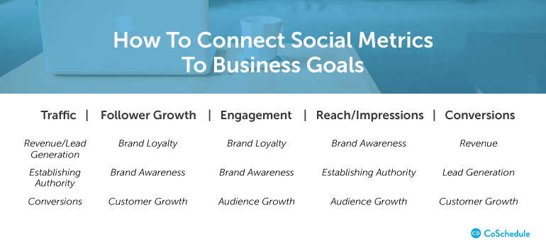 How To Set SMART Social Media Marketing Goals For Your Business