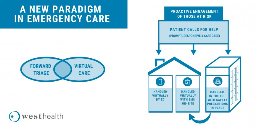A new paradigm in emergency care; Venn diagram: Forward triage and Virtual Care; Proactive engagement of those at risk.
