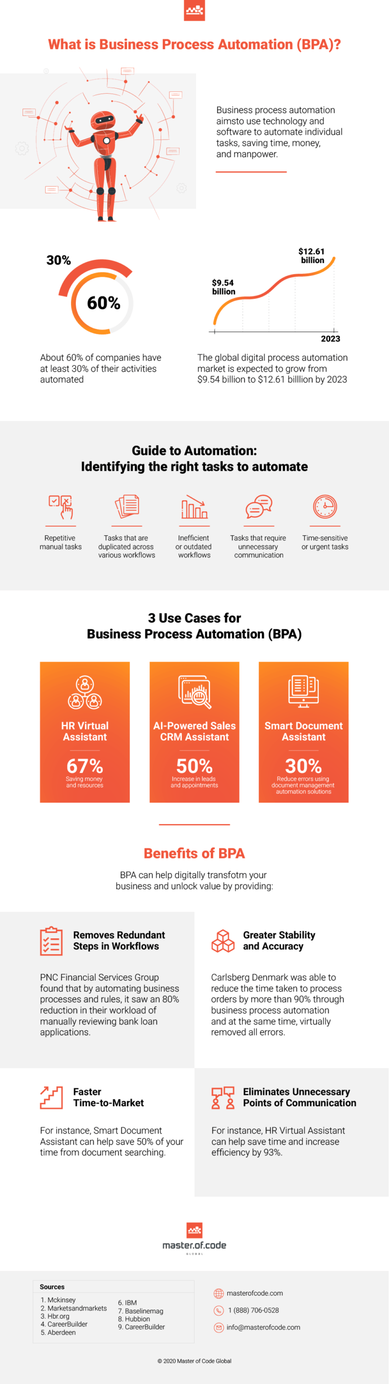 Business Process Automation - Infographic