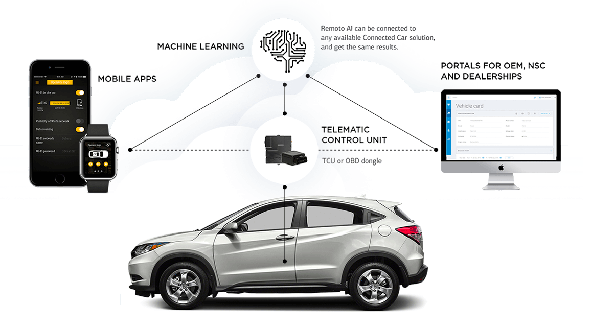 Bright Box Remoto connected car platform - Points of interest