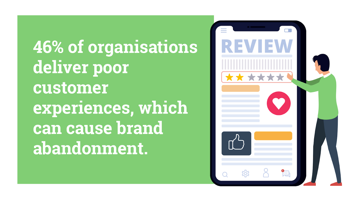 46% of organisations deliver poor customer experiences, which can cause brand abandonment. Hurree—the segmentation company