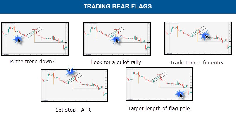 HOW TO TRADE BEAR FLAG CHART PATTERN