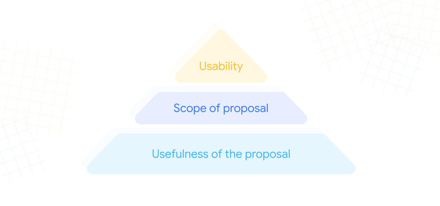 An illustration includes a pyramid of three layers, bottom to top: usefulness of the proposal, scope of proposal, usability