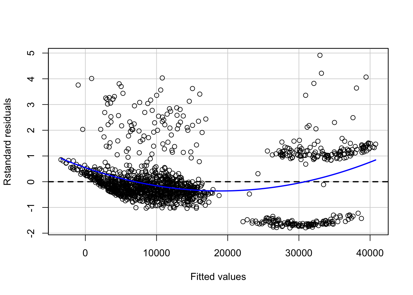 Linear regression: Modeling and Assumptions - Towards Data Science