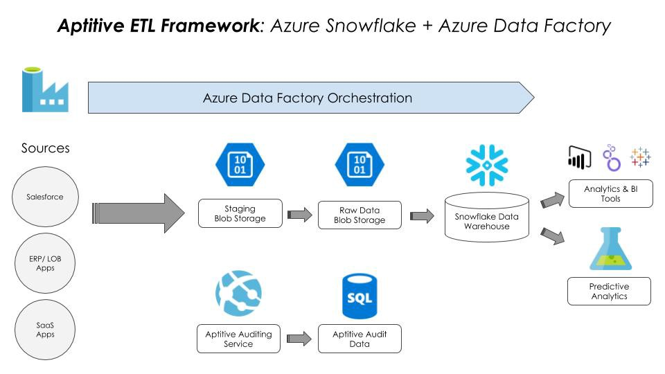 Snowflake on Azure with Data Factory — Here's What You Need to Know