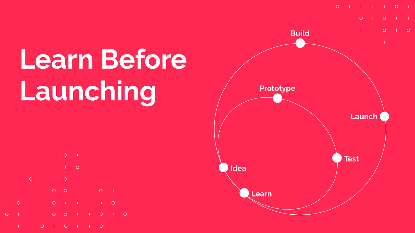 Learn before launching. The Design Sprint's iteration cycle.