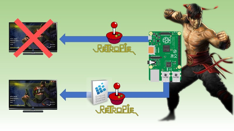 How to play PC games with Retropie and the Raspberry Pi device